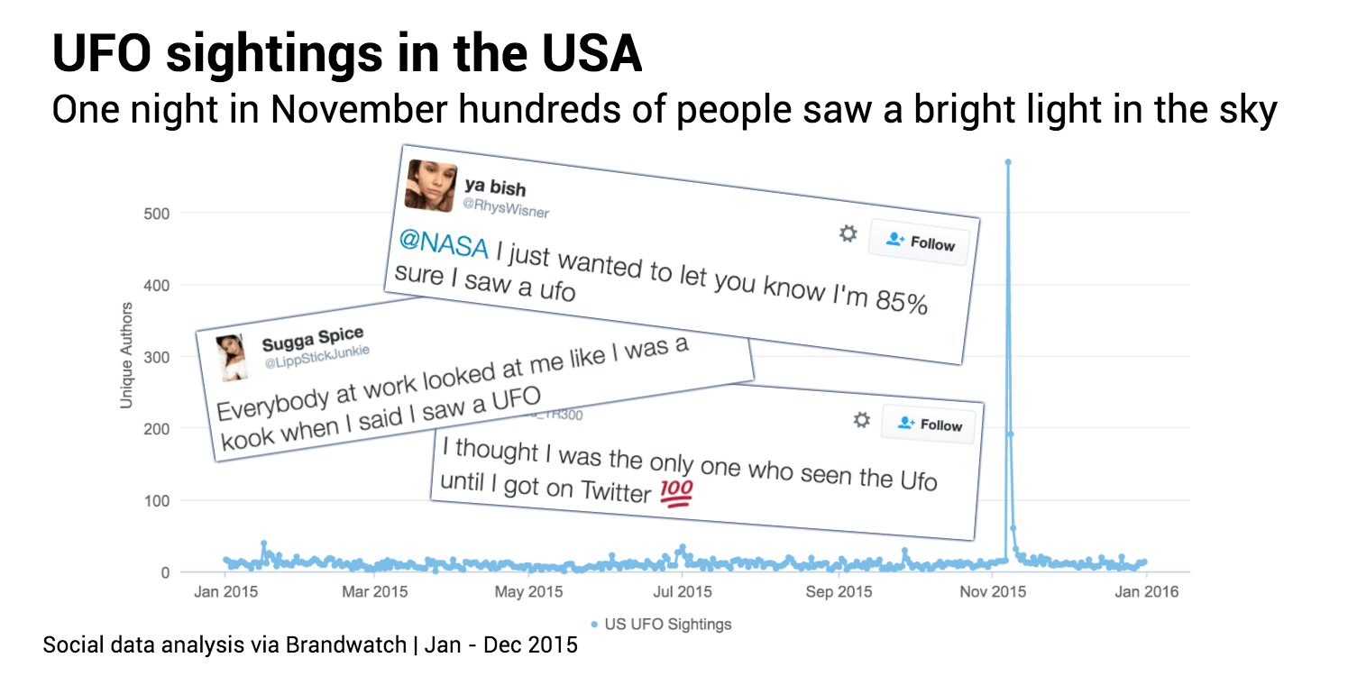 UFO-year-mentions