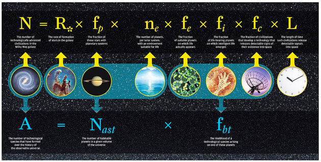 UNIVERSITY OF ROCHESTER Two equations consider the possibilities of technologicalalien civilizations in the Milky Way galaxy: At top, the 1961 Drake equation and, at bottom, a more recent equation by Adam Frank and Woodruff Sullivan.