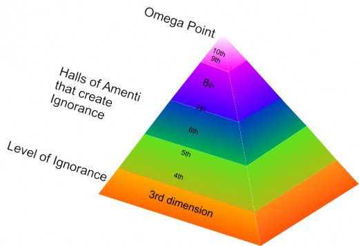The Omega Point is the only true reality, all lower dimensions are illusions.