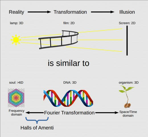 AS ABOVE SO BELOW. The Halls of Amenti exist between the 3D world and the soul world. Between the frequency domain and the space time domain. Between 3D and the highest dimensions ( 6).